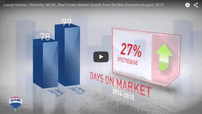 August Market Update Videos