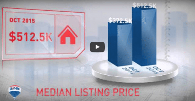 November Market Update Videos