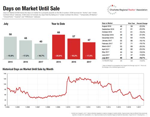 Days on Market Until Sale July 2017